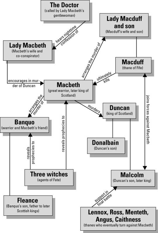 an analysis of the curse of macbeth a play by william shakespeare William shakespeare's macbeth analysis william shakespeare's macbeth shakespeare's play and dostoyevski's novel are both dedicated to the proof of emerson's.