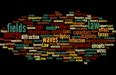 AP Physics 1 and 2 Wordle