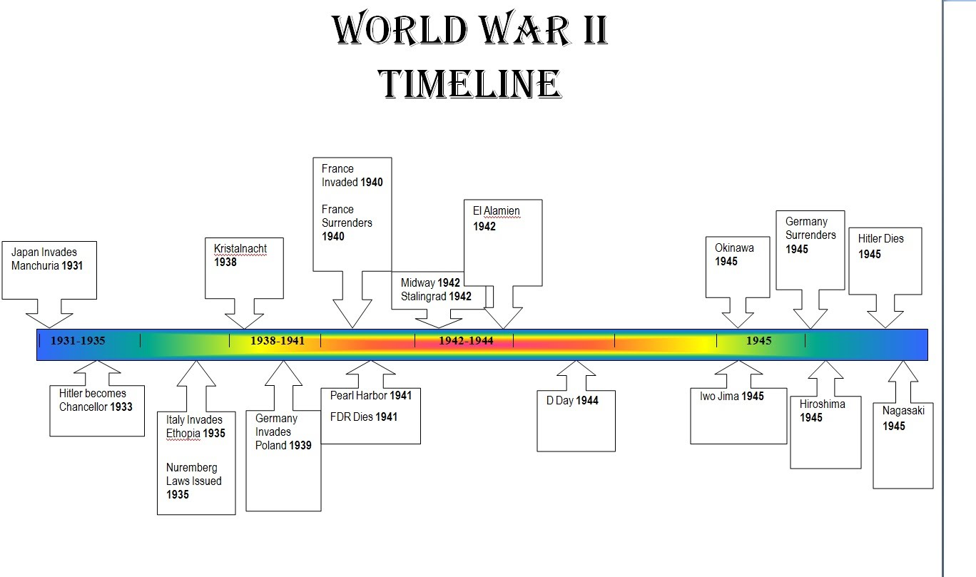 a history of the consecutive events that happened during the second world war See what famous, scandalous and important events happened in 1944 or search  by  jan 3 world war ii: top ace major greg pappy boyington is shot down in  his  record 37 points, also most consecutive goals & most lopsided game 15-0.