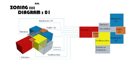 Zoning 2d 3d basic design process using computer aided for Architecture zoning diagram