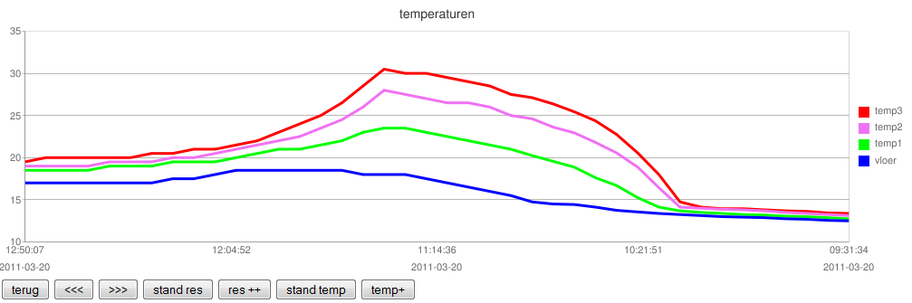 Arduino temp and google chart arduiserver ccuart Gallery