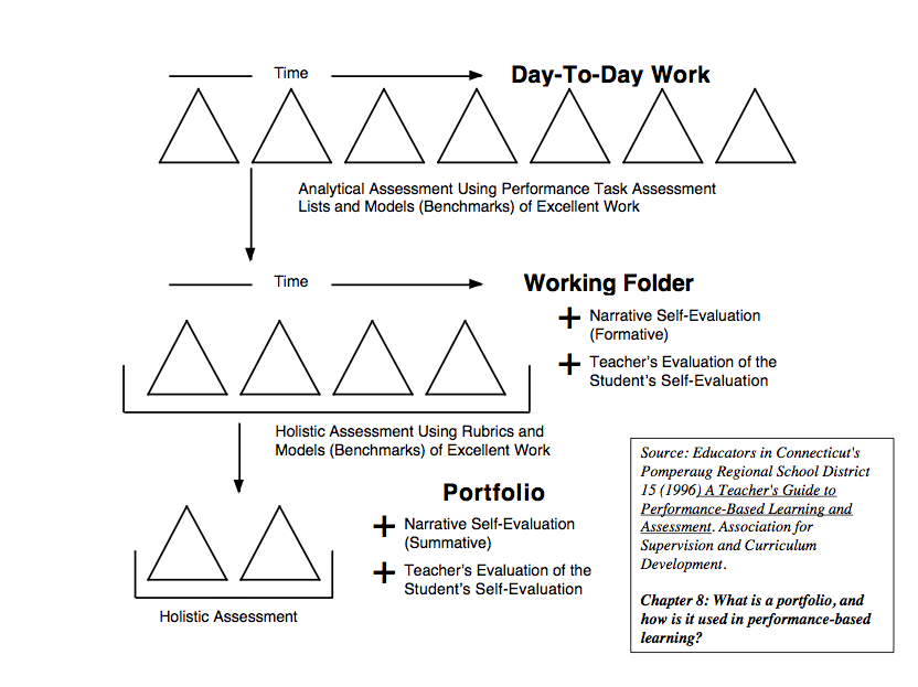 Models Of Assessment Assessment For Learning These assessments serve as an opportunity for managers and workers to set goals together. models of assessment assessment for