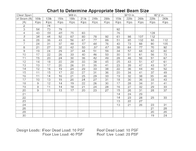 BEAM SIZES STEEL CHART