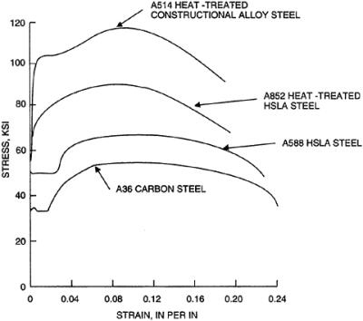 Structural Systems Structural Selection