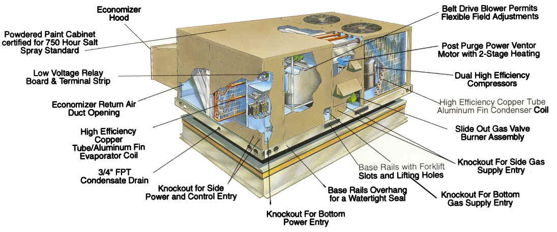 Roof Top Unit Diagram | Online Wiring Diagram Unit Diagrams Carrier Wiring Rooftop Model Eje on