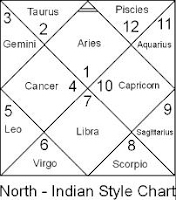 Overview Of Astrology Https Sites Google Com Site Astroyogadvise