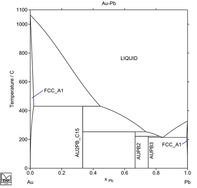 calculated au-pb phase diagram