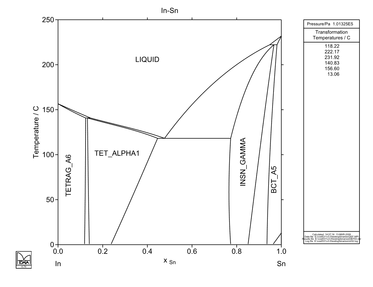 In sn atdinsdale calculated in sn phase diagram pooptronica