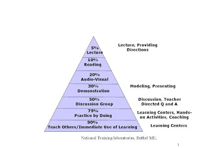 pyramid of intervention Tier 2 indicators and interventions tier 3 indicators and interventions behavior  pyramid of interventions bremen middle school rti process and procedures.