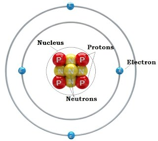 Subatomic Particles - Atomic Model Project123Google Sites