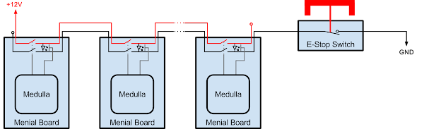pin is connected to 12 volts while at the other end the negative wire  is connected to ground through as many external estop switches as desired