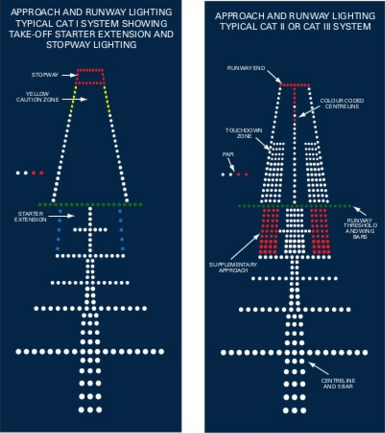 Airport Lights Charles De Gaulle International Airport - Airport lighting diagram