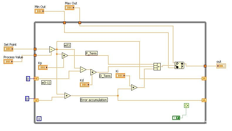 Closed Loop Pid Controller With Labview 85 Sharingexperiences