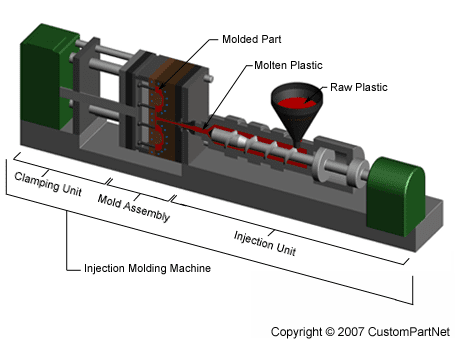 Direct Materials Used In The Production Of A Car