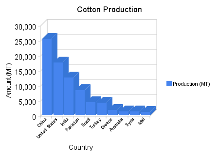 the history of the cotton industry in australia History of australian cotton cotton is a relatively new agricultural industry in australia but has well embedded roots in australian history the first fleet in 1788 bought cottonseed to australia and in 1830 three bags were exported.