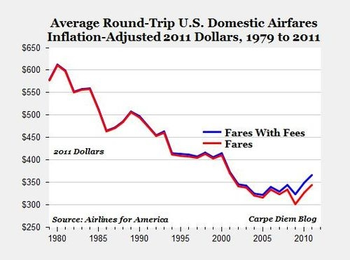 The Impact Of The Airline Deregulation Act On American