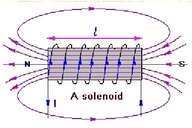 solenoids physics coursework