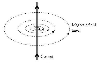 Magnetic Field Lines For A Wire Magnetic Effect...