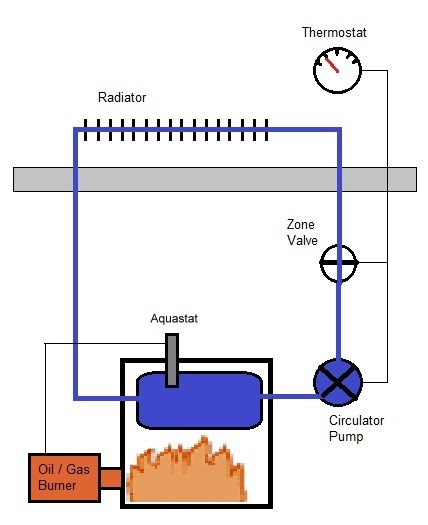1. What Is Boiler Reset? - AVR Boiler Reset Control