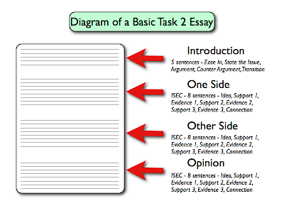 Type of essays in ielts