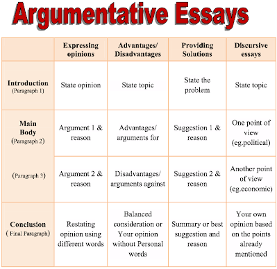 Kinds of essay writing