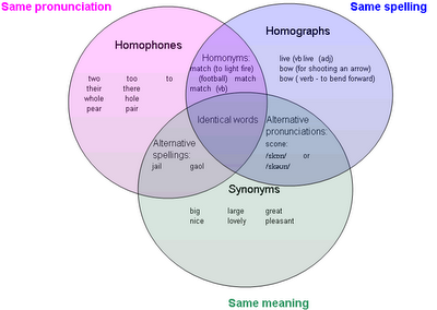 Wola synonim simple wola synonim with wola synonim synonyms and excellent venn diagram synonym with wola synonim ccuart Images
