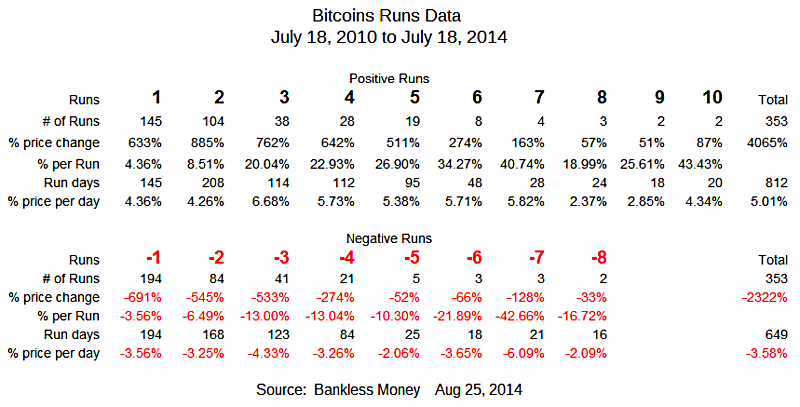 29140825 Bitcoins Runs Data July 18, 2010 to July 18, 2014 800x407 .png