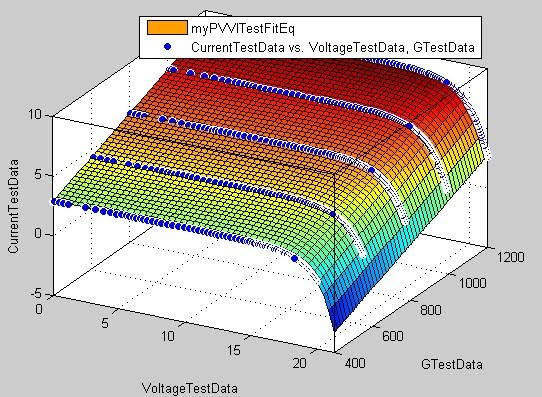 Three-Dimensional I-V Curves Surface Fit of PV Panel