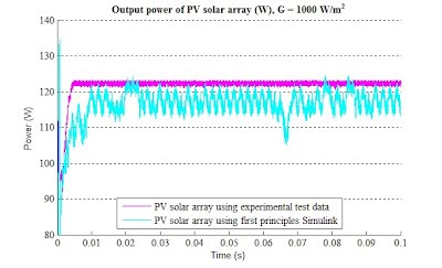 Output Power of PV Array