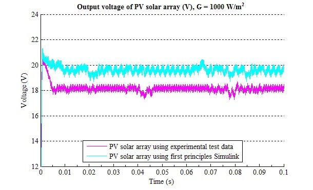 Output Voltage of PV Array
