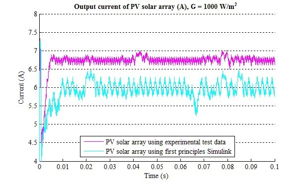 Output Current of PV Array