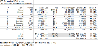 20140722 Crypto-Currency Market Capitalizations showing hoarding by Top 10 800w.png