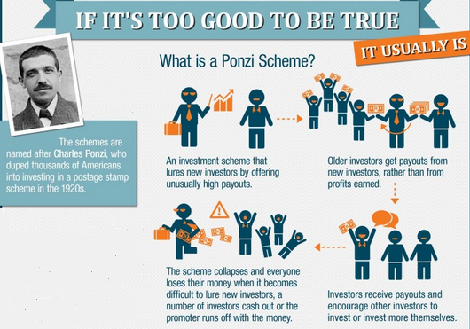 An overview of the ponzi schemes a kind of investment fraud