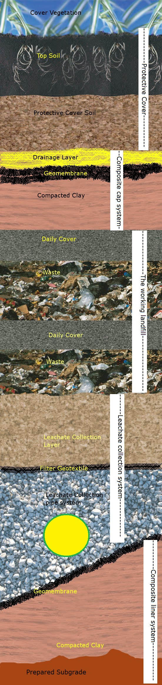 Anatomy Of A Conventional Landfill A Better Way To Build A Landfill