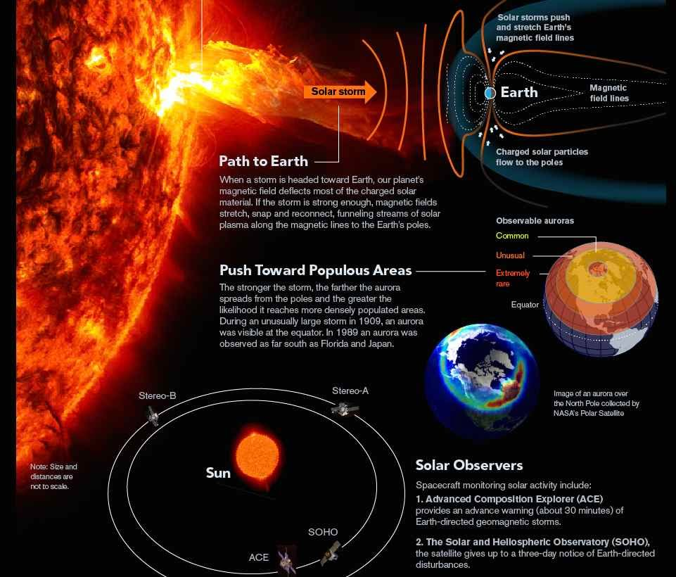 Image result for The trillion-dollar (solar) storm
