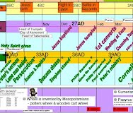 Amazing Bible Timeline With World History Pdf - Biblical Timeline