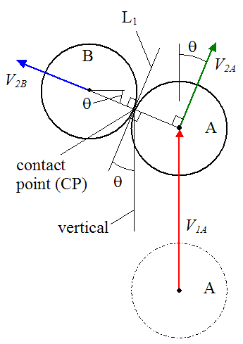 pool diagram?height=320&width=225 the collision at an angle billiard balls and physics