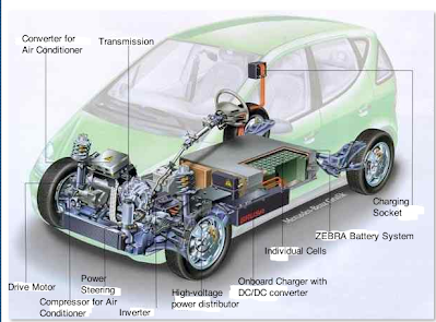 How Electric Cars Work Biofuel And