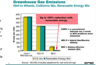 As You Can See The Emissions Of Battery Electric Cars Create Much Fewer Grams Greenhouse Gas Per Mile When Using California Mix And Renewable