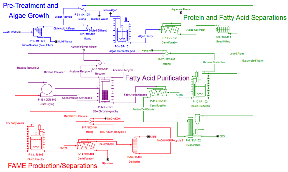 the process of purifying an ester A catalyst is needed to speed up the reaction concentrated sulfuric acid is often  used steps in making an ester add the correct carboxylic acid and alcohol to a.