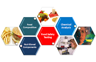 Food Safety & Testing