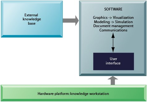 knowledge work system A knowledge management system (kms) is an information system designed particularly to assist the sharing and integration of knowledge knowledge.