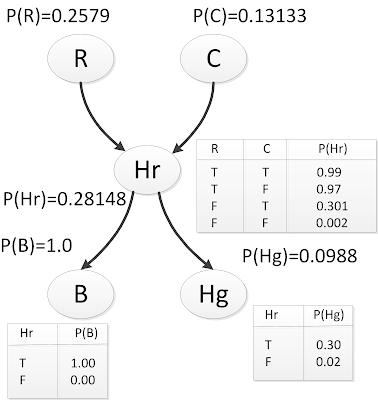 figure images/bayes_inference_example_after_update.png