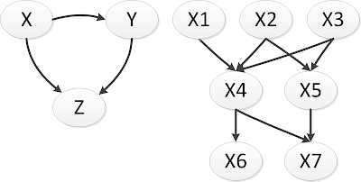 figure images/bayesian_networks_properties_other_examples.png