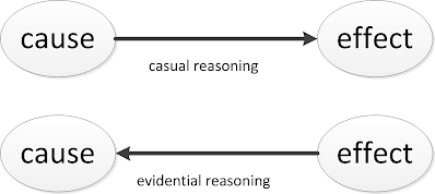 figure images/casual_evidential_reasoning.png