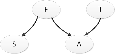 figure images/d_separation_network.png