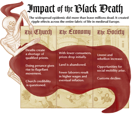 impact of the black death The black plague, also known as the black death, was the largest pandemic in the history of europe and had a disastrous effect on the demography of the continent the plague also had large-scale economic and social effects.