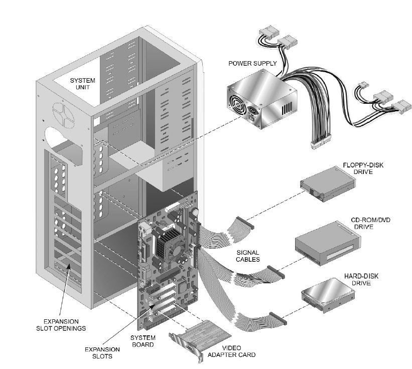 A Diagram Showing In Computer System Components Free Wiring