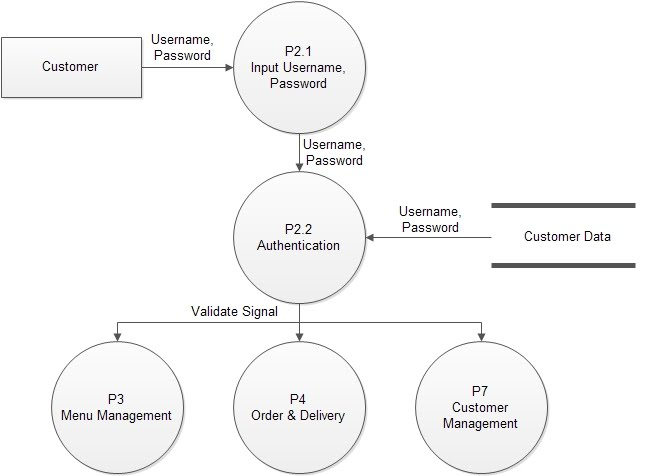 Process of validating user id by data flow diagram