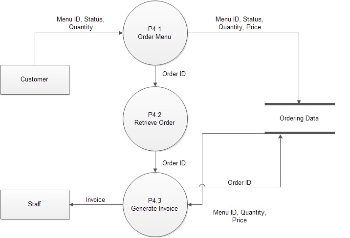 Context data flow diagram professional software development service process no41 43 orderdelivery dfd level 2 ccuart Choice Image